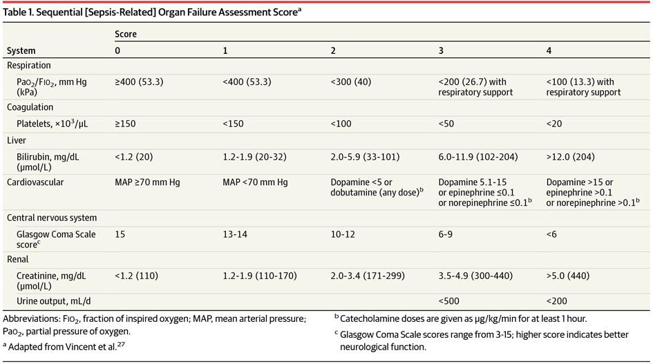 Tabela com os parâmetros clínicos e laboratoriais do escore SOFA para diagnóstico de SEPSE a partir do SEPSIS-3
